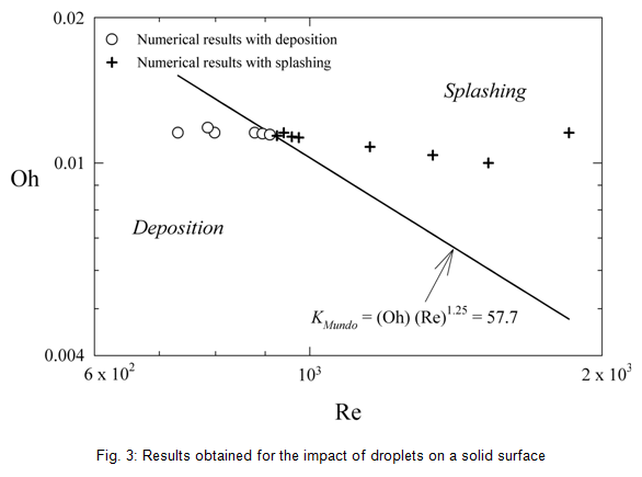 Result obtained for the impact of droplets on a solid surface