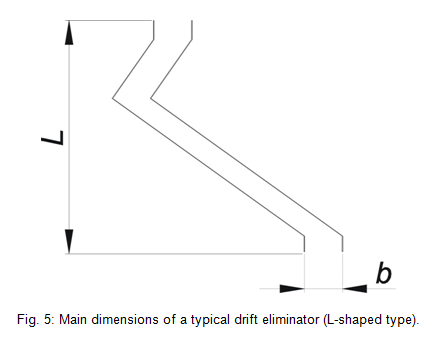Main dimensions of a typical drif eliminator